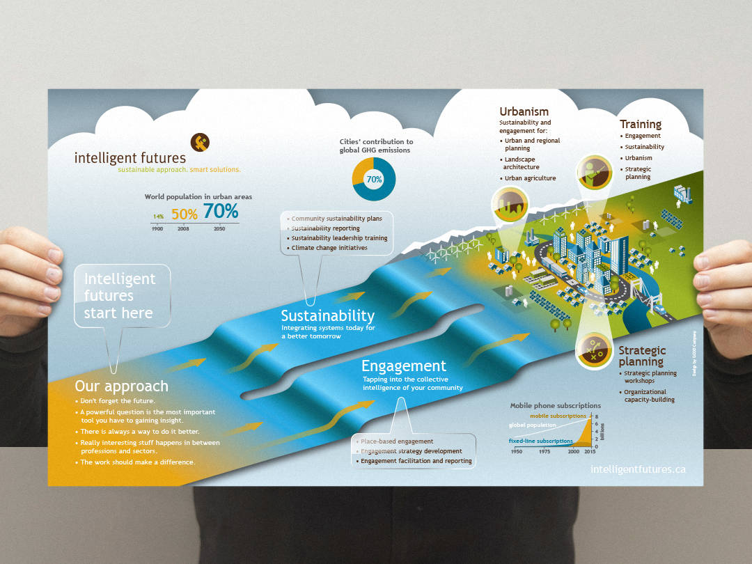 Intelligent Futures infographic