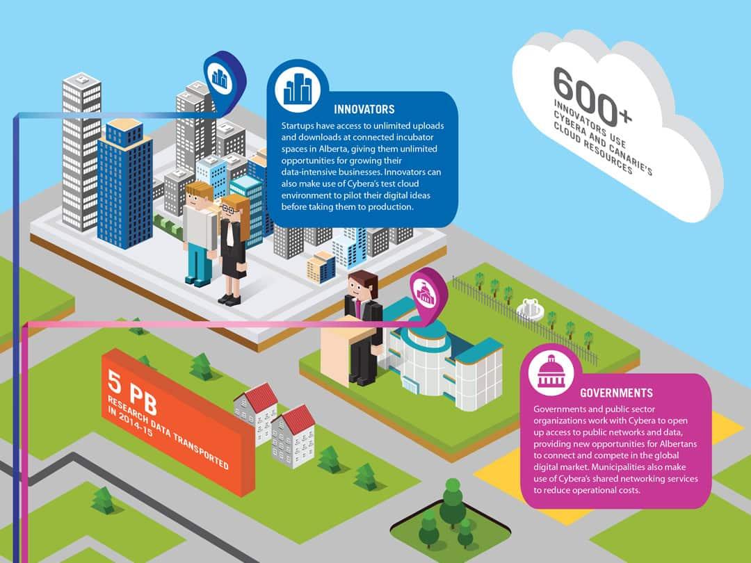 Cybera Infographic