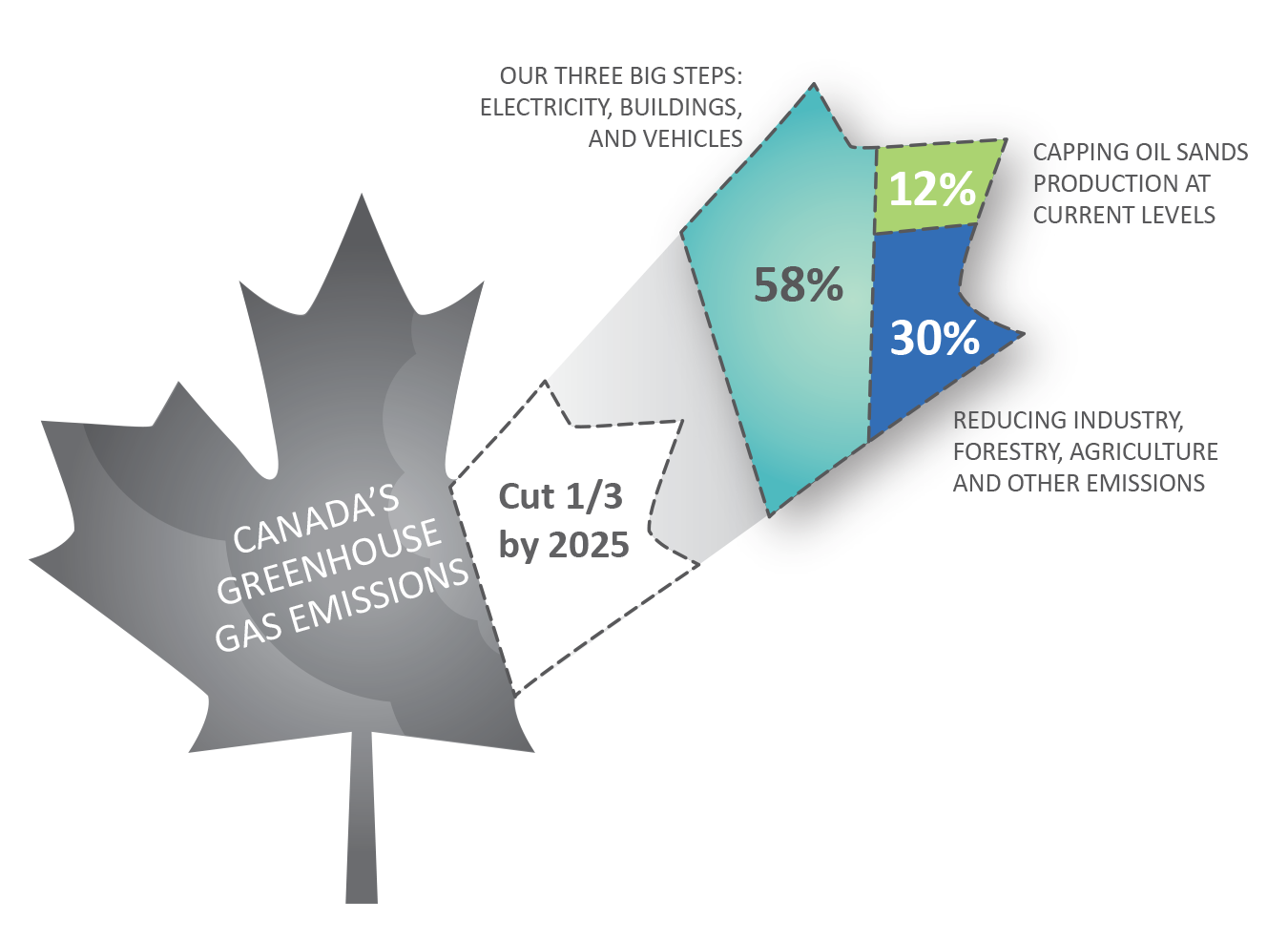 Cut Canada's Greenhouse Gases