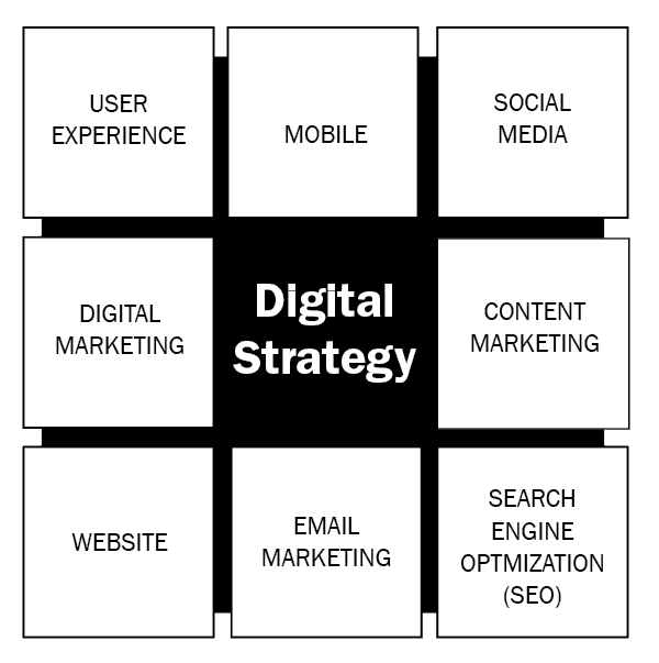 GOOD Company's Digital Strategy